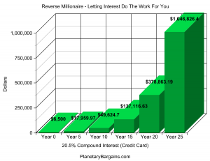 Reverse Millionaire Compound Interest Graph